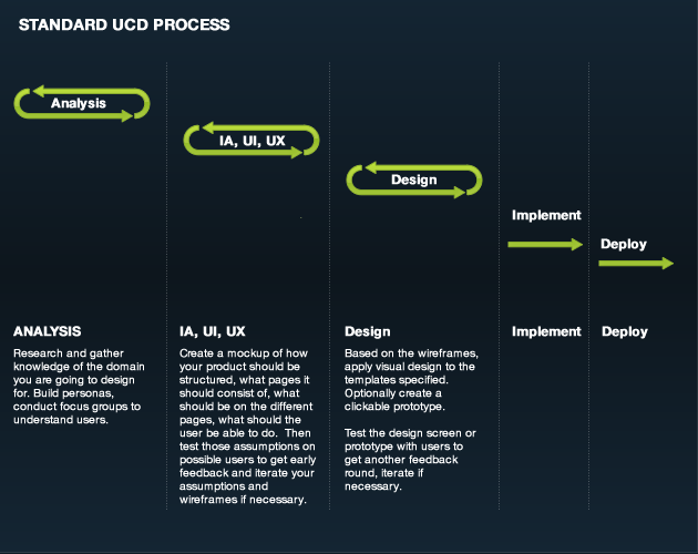 Default UCD Process